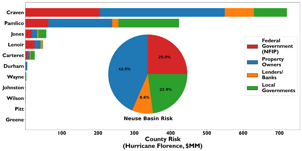 Figure: Modeled financial risk (>$20,000) of modeled counties within the Neuse Basin resulting from Hurricane Florence flood impacts on residential properties. Basin-wide risk is inset.
